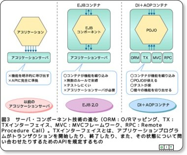 http://www.atmarkit.co.jp/fjava/kaisetsu/j2eewatch07/j2eewatch07_2.html