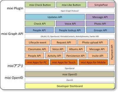 http://developer.mixi.co.jp/about-platform