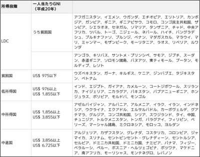 http://www.jica.go.jp/activities/schemes/finance_co/about/standard/class_2010.html