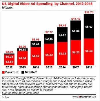 eMarketerによる動画視聴デバイスの伸び