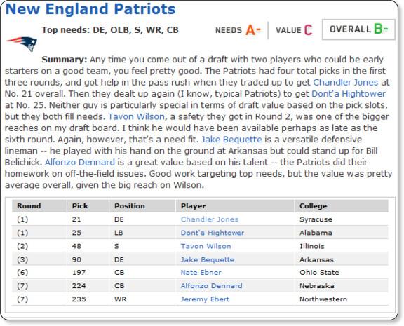 http://insider.espn.go.com/nfl/draft2012/story/_/id/7823750/mel-kiper-gives-grades-every-nfl-team-draft