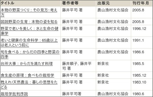 http://webcatplus.nii.ac.jp/webcatplus/details/creator/15257.html