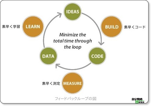 http://jibun.atmarkit.co.jp/lskill01/rensai/leanstartup/02/01.html