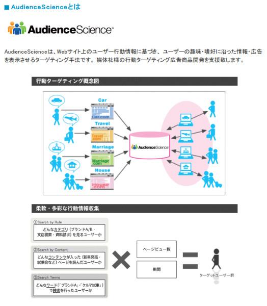 http://www.dac.co.jp/service/technology/ad_platform/bta.html