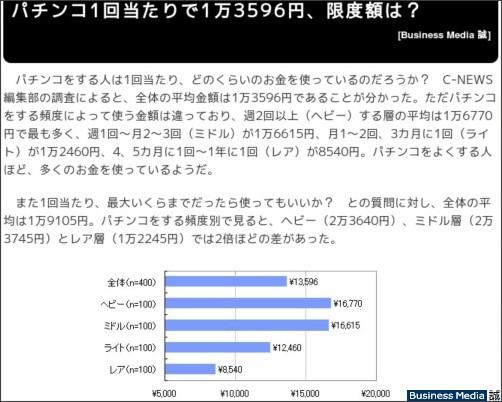 http://bizmakoto.jp/makoto/articles/0812/10/news040.html