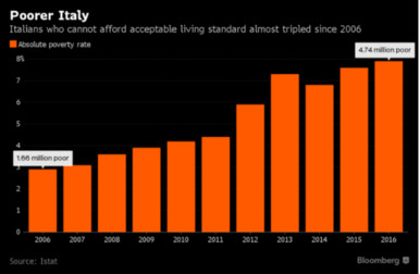 https://www.bloomberg.com/news/articles/2017-07-13/italy-s-poor-almost-tripled-in-a-decade-amid-economic-slumps?cmpid=socialflow-twitter-business&utm_content=business&utm_campaign=socialflow-organic&utm_source=twitter&utm_medium=social