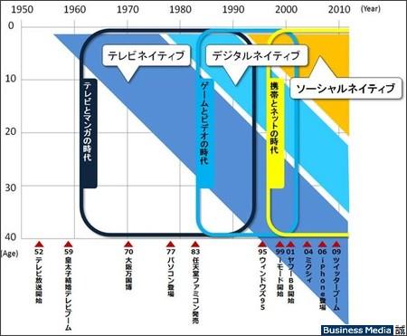 http://bizmakoto.jp/makoto/articles/1106/23/news013_2.html