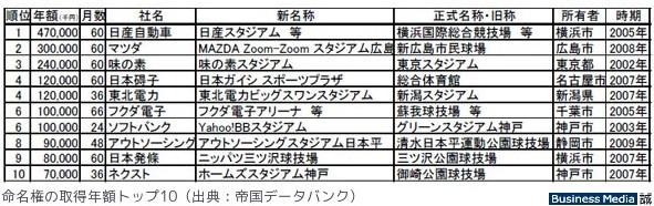 http://bizmakoto.jp/makoto/articles/1009/13/news086.html