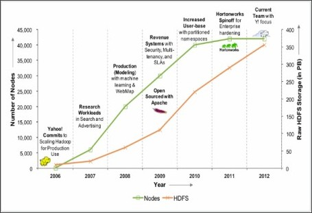 http://developer.yahoo.com/blogs/ydn/posts/2013/02/hadoop-at-yahoo-more-than-ever-before/