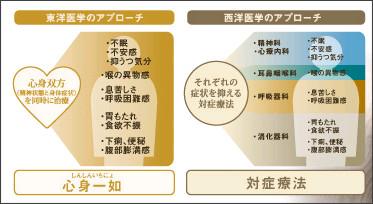 http://stress-jidai.jp/kanpo/kanpo01.html