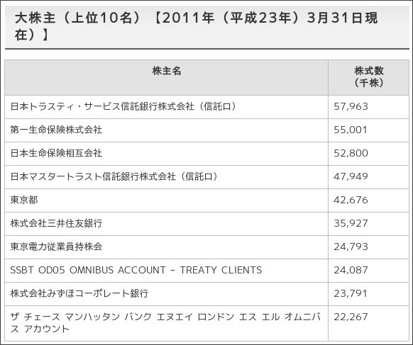 http://www.tepco.co.jp/ir/kabushiki/jyokyo-j.html