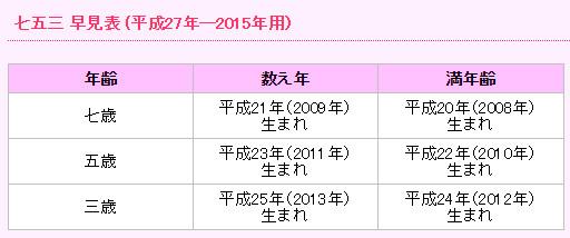 http://shichi-go-san.com/mamechishiki/03/index.html