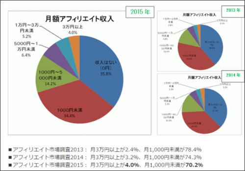 http://www.japan-affiliate.org/news/survey2015/