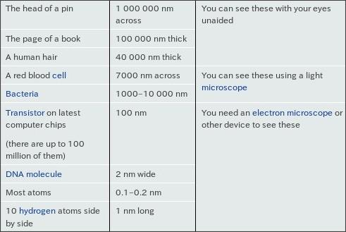 Nanometers