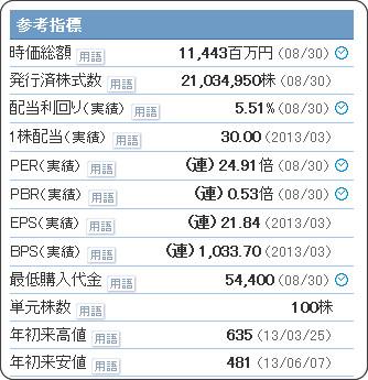 http://stocks.finance.yahoo.co.jp/stocks/detail/?code=9885.T