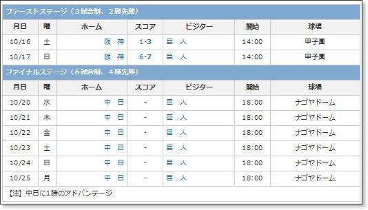 http://www.sanspo.com/baseball/professional/schedule/central-cs.html