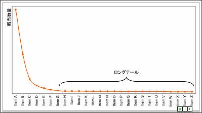 http://www.atmarkit.co.jp/aig/04biz/longtail.html