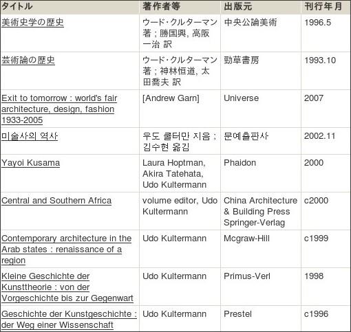 http://webcatplus.nii.ac.jp/webcatplus/details/creator/438290.html