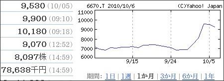 http://stocks.finance.yahoo.co.jp/stocks/detail/?code=6670.T&d=1m