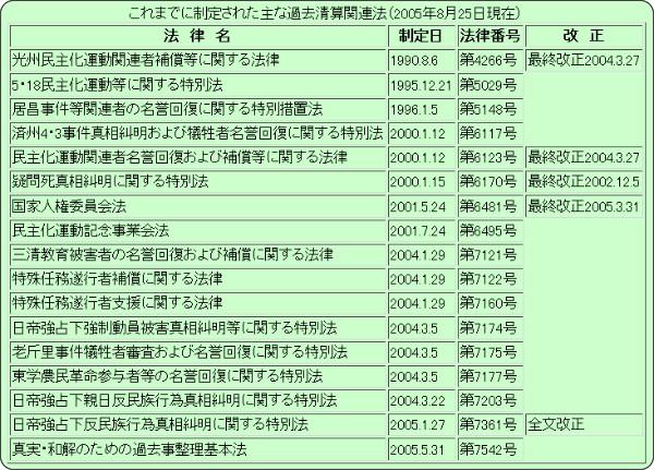 http://www.dce.osaka-sandai.ac.jp/~funtak/papers/joukyou_0510.html