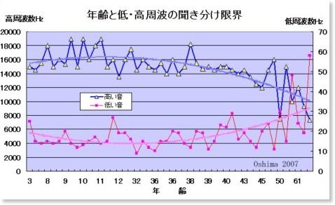 http://www.sunfield.ne.jp/~oshima/omosiro/oto/kacyou.html