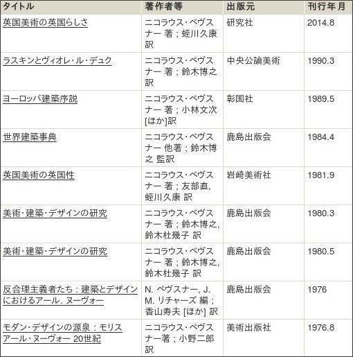http://webcatplus.nii.ac.jp/webcatplus/details/creator/996923.html