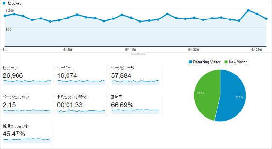 https://www.google.com/analytics/web/?hl=ja&pli=1#report/visitors-overview/a37064857w65338653p67134466/%3F_u.date00%3D20140601%26_u.date01%3D20140630/