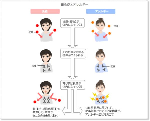 http://www.health.ne.jp/library/3000/w3000686.html