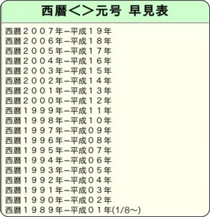 http://www.red.oit-net.jp/tatsuya/gengou.htm