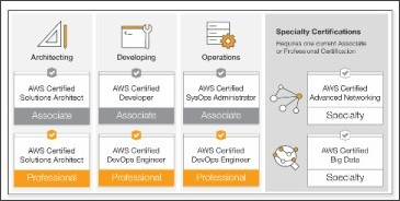 https://aws.amazon.com/jp/certification/our-certifications/