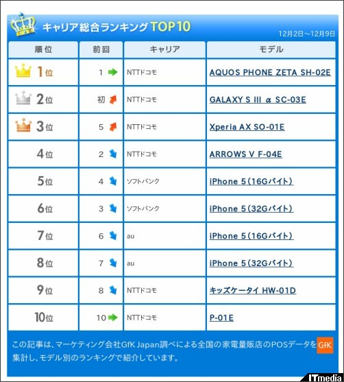 http://www.itmedia.co.jp/mobile/articles/1212/14/news067.html
