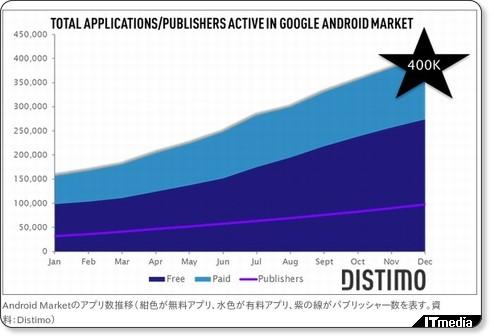 http://www.itmedia.co.jp/news/articles/1201/05/news018.html
