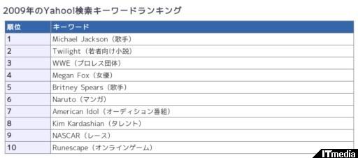 http://www.itmedia.co.jp/news/articles/0912/02/news011.html