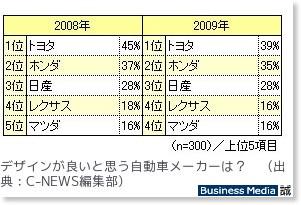 http://bizmakoto.jp/makoto/articles/0905/11/news089.html