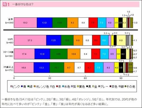 http://www.sankeiliving.co.jp/research/ol/082.html