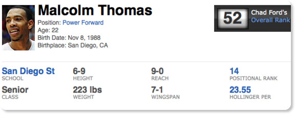 http://insider.espn.go.com/nba/draft/results/players/_/id/19679/malcolm-thomas