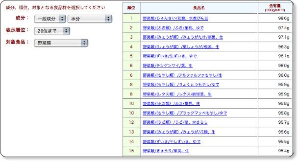http://fooddb.jp/ranking/ranking.html