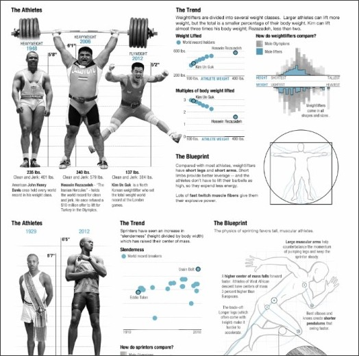 http://dailyinfographic.com/the-physics-of-olympic-bodies-infographic