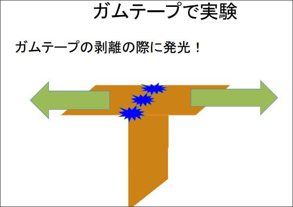 http://www.laser.chem.es.osaka-u.ac.jp/study/pbl14/tribo.pdf