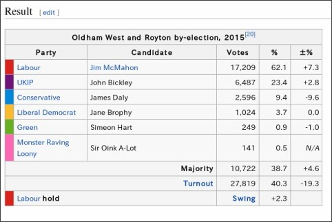 https://en.wikipedia.org/wiki/Oldham_West_and_Royton_by-election,_2015