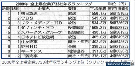 http://bizmakoto.jp/makoto/articles/0812/18/news095.html