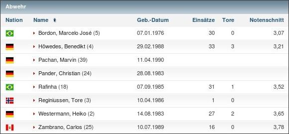 http://www.kicker.de/news/fussball/bundesliga/vereine/1-bundesliga/2009-10/fc-schalke-04-2/kader.html