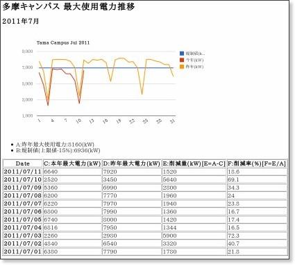 http://www2.chuo-u.ac.jp/fm/t.html