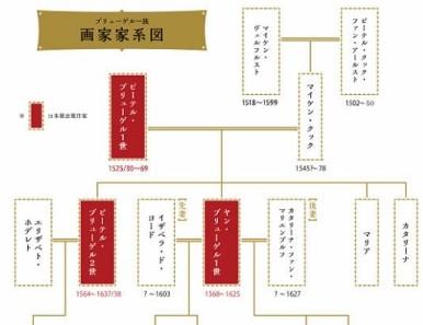 http://www.ctv.co.jp/event/brueghel/midokoro/