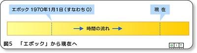 http://www.atmarkit.co.jp/fjava/rensai4/programer04/programer04_1.html