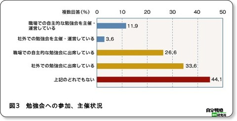 http://jibun.atmarkit.co.jp/lcareer01/special/research/0906/01.html