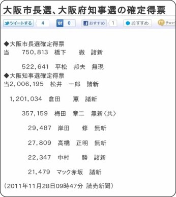 http://www.yomiuri.co.jp/election/local/news/20111128-OYT1T00214.htm