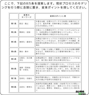 http://el.jibun.atmarkit.co.jp/hirorin/2009/11/bpr8-00b2.html