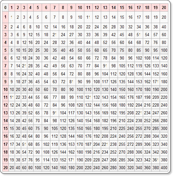 ... 12 printable missing numbers worksheets 1 30 12 x 12 times table table