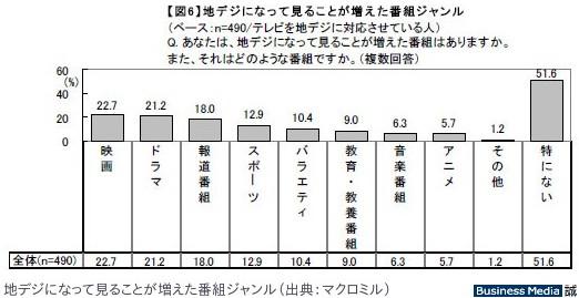http://bizmakoto.jp/makoto/articles/1107/22/news066.html